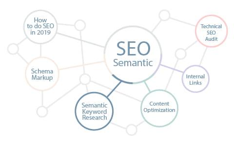 Семантическое ядро - SEO оптимизация